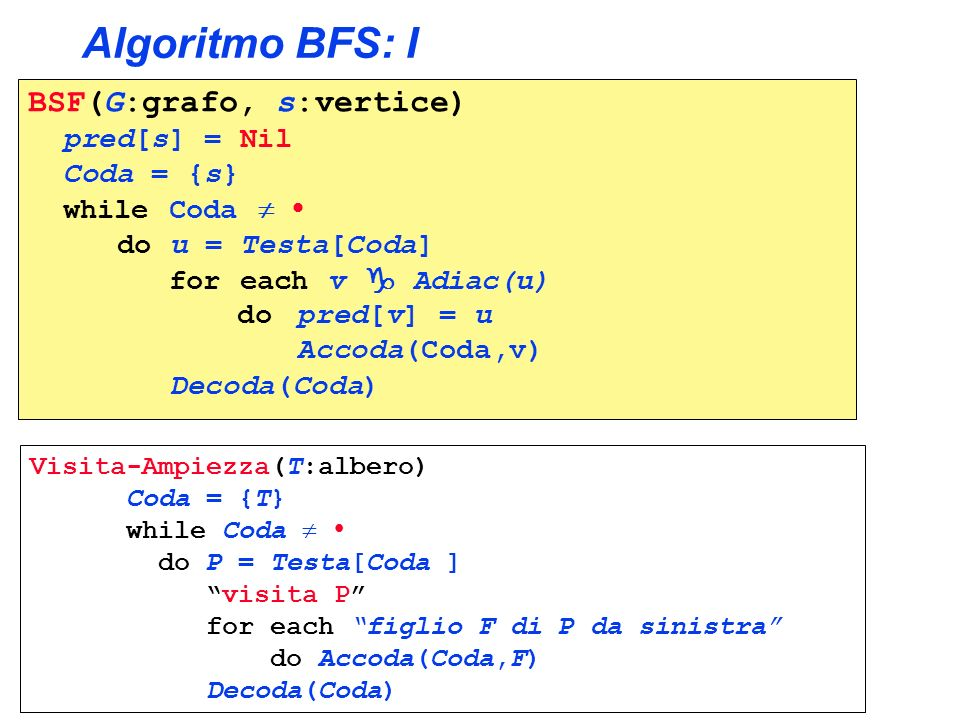 Algoritmo BFS: I BSF(G:grafo, s:vertice) pred[s] = Nil Coda = {s}